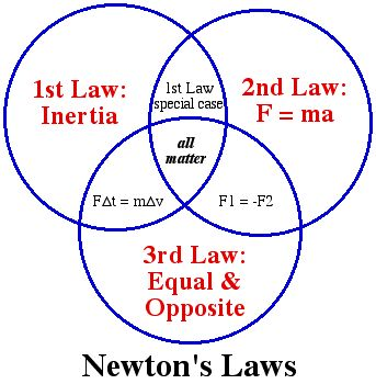http://www.johnpratt.com/items/docs/lds/meridian/2006/images/newton_laws.jpg