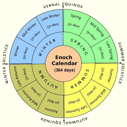 figure 4 the enoch calendar the enoch calendar attempts to align first ...