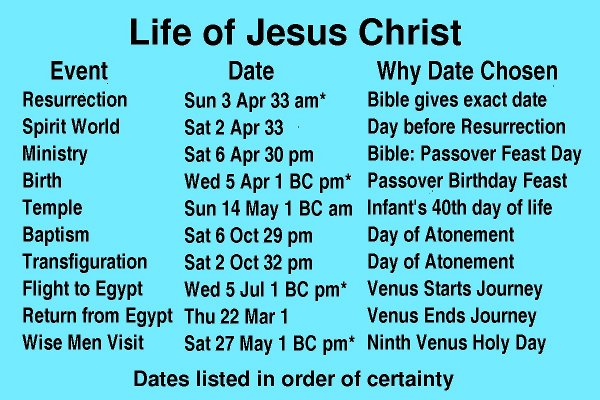 a summary of jesus christs life A timeline and chronology of jesus christ's holy week, or passion week that includes gregorian dates, first century jewish day/night cycles, and galilean jew cycles.