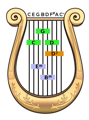 Wholesome Scale: a Perfect Musical Scale?